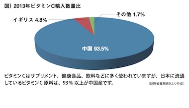 輸入数量比円グラフ